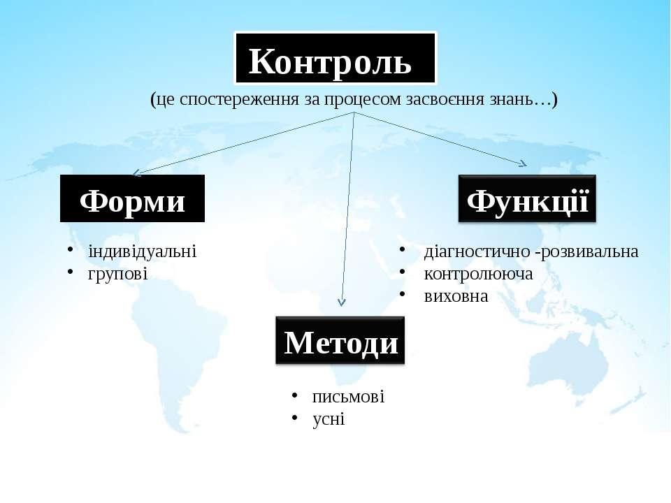 Контроль (це спостереження за процесом засвоєння знань…) Форми індивідуальні ...
