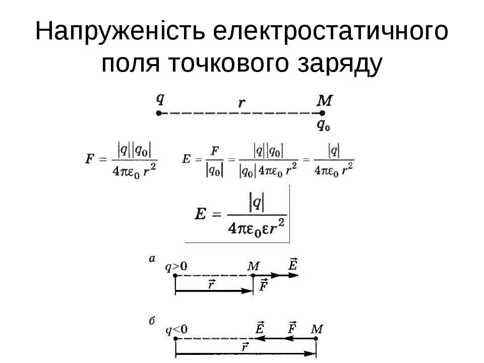 Напруженість електростатичного поля точкового заряду