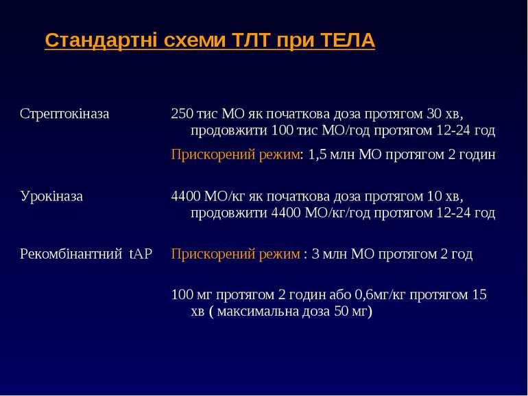 Стандартні схеми ТЛТ при ТЕЛА