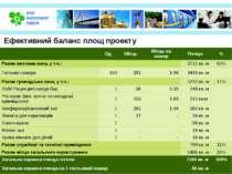 Ефективний баланс площ проекту Од. Місць Місць на номер Площа % Разом житлова...
