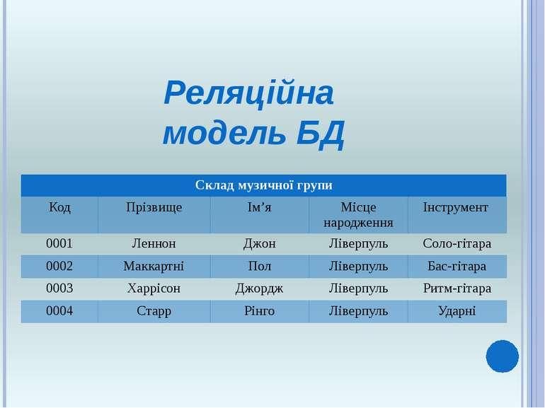 Реляційна модель БД Склад музичної групи Код Прізвище Ім'я Місце народження І...