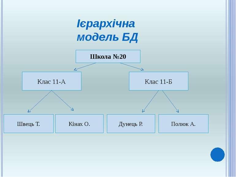 Ієрархічна модель БД Школа №20 Клас 11-А Клас 11-Б Швець Т. Кінах О. Дунець Р...