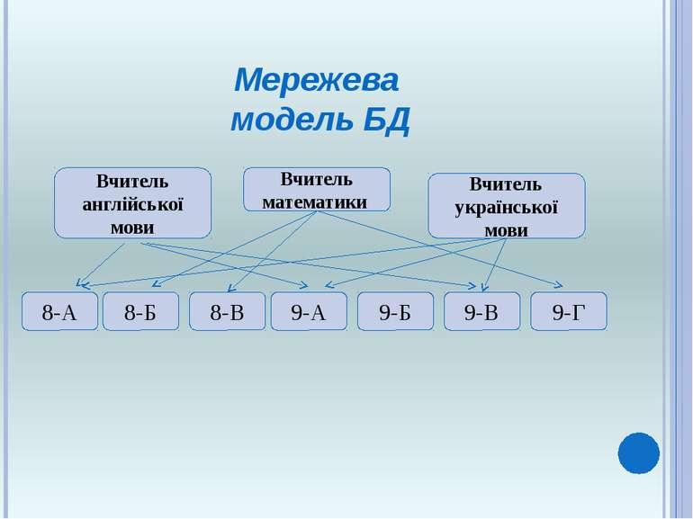 Мережева модель БД Вчитель математики Вчитель англійської мови Вчитель україн...