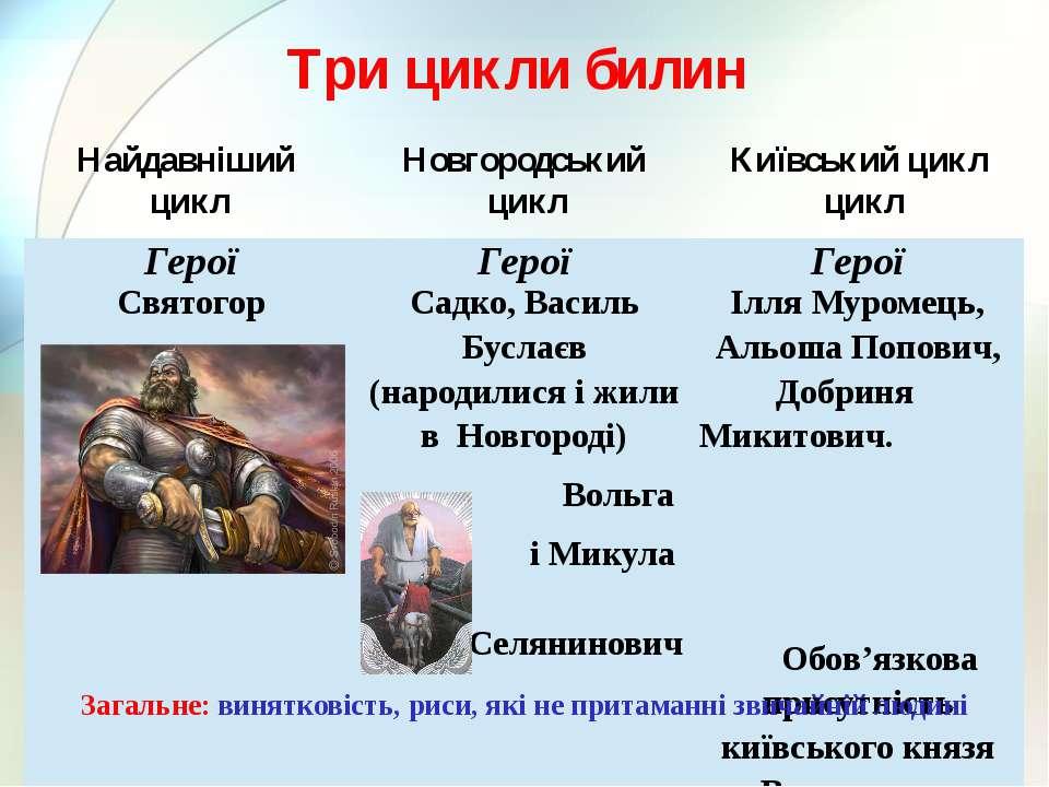 Три цикли билин Найдавніший цикл Новгородський цикл Київський цикл цикл Загал...