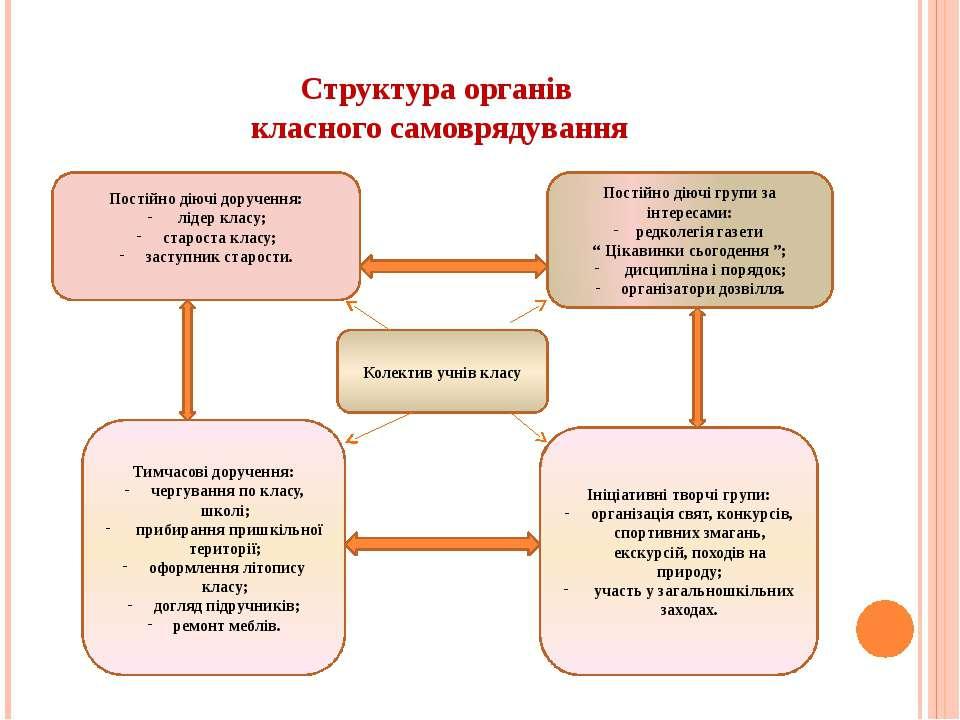 Структура органів класного самоврядування Постійно діючі доручення: лідер кла...