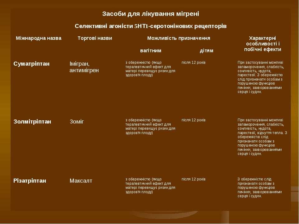 Засоби для лікування мігрені Селективні агоністи 5НТ1 серотонінових рецепторі...