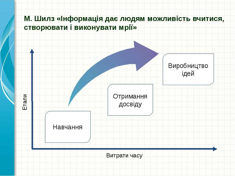 Витрати часу Етапи Навчання Виробництво ідей М. Шилз «Інформація дає людям мо...
