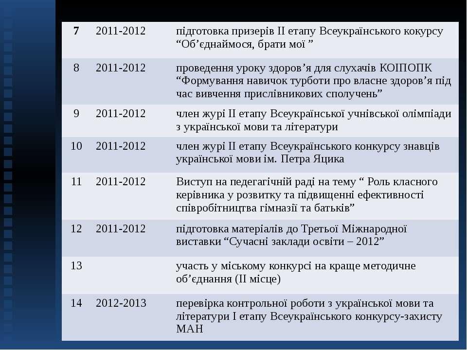 """7 2011-2012 підготовка призерів ІІ етапу Всеукраїнськогококурсу""""Об'єднаймося,..."""
