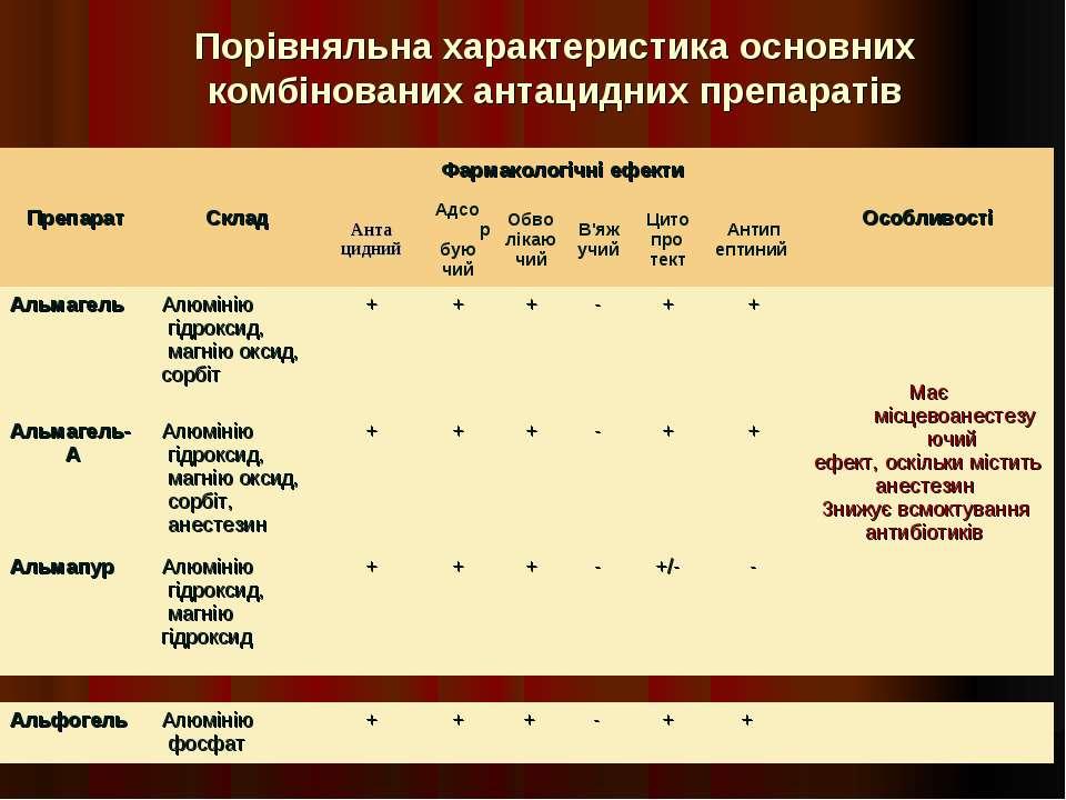 Порівняльна характеристика основних комбінованих антацидних препаратів Препар...