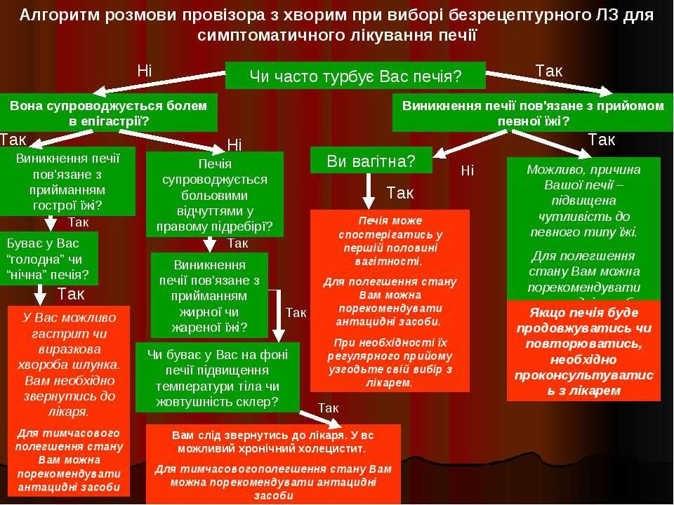Алгоритм розмови провізора з хворим при виборі безрецептурного ЛЗ для симптом...