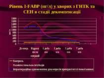 Рівень I-FABP (нг/л) у хворих з ГНТК та СЕН в стадії декомпенсації