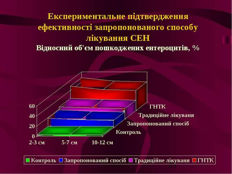 Експериментальне підтвердження ефективності запропонованого способу лікування...