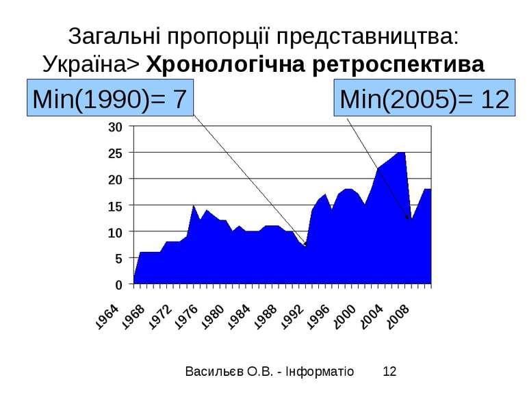 Загальні пропорції представництва: Україна> Хронологічна ретроспектива Min(19...