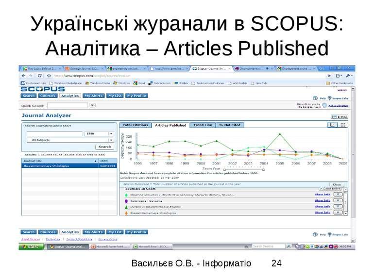 Українські журанали в SCOPUS: Аналітика – Articles Published