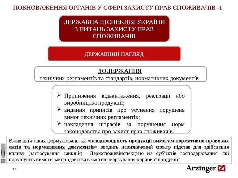 * ПОВНОВАЖЕННЯ ОРГАНІВ У СФЕРІ ЗАХИСТУ ПРАВ СПОЖИВАЧІВ -1 ДЕРЖАВНА ІНСПЕКЦІЯ ...
