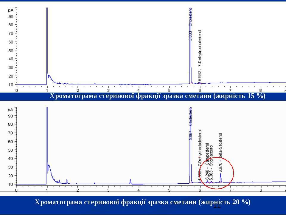 Хроматограма стеринової фракції зразка сметани (жирність 15 %) Хроматограма с...