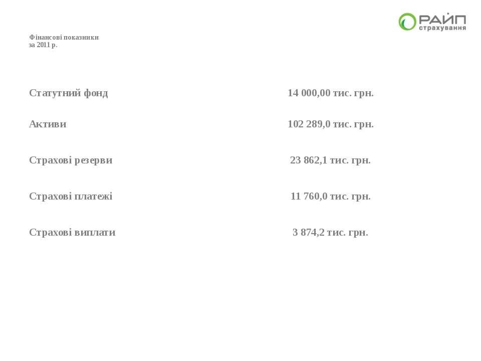 Фінансові показники за 2011 р. Статутний фонд 14 000,00 тис. грн. Активи 102 ...