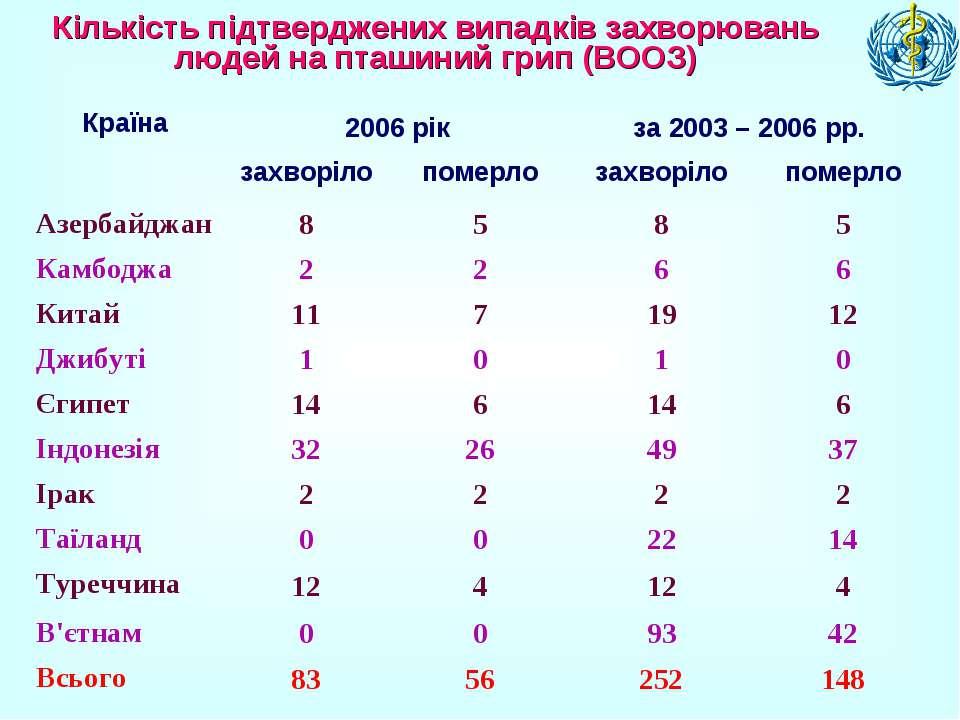 Кількість підтверджених випадків захворювань людей на пташиний грип (ВООЗ)