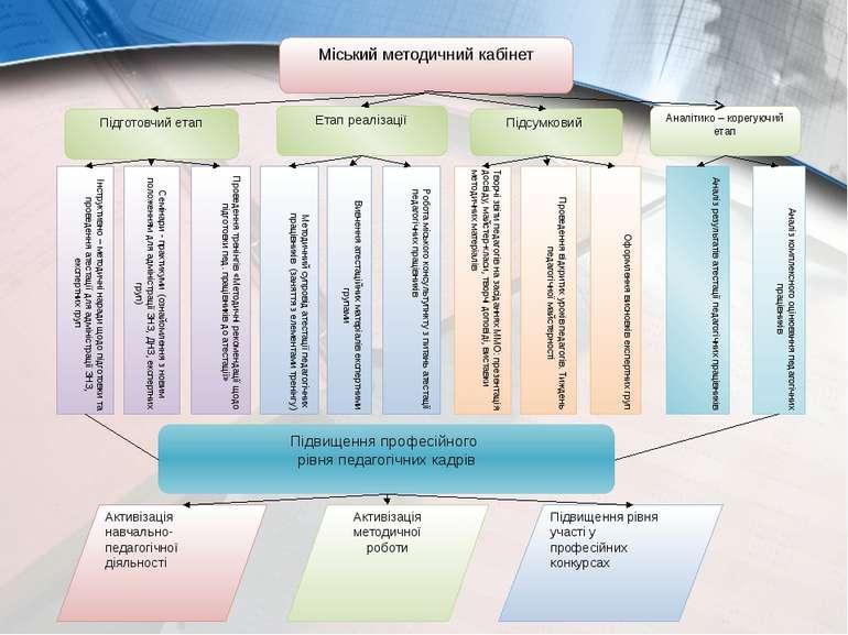 Міський методичний кабінет Підготовчий етап Етап реалізації Підсумковий Підви...
