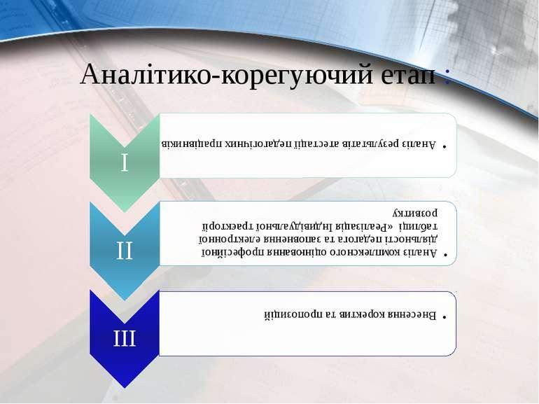 Аналітико-корегуючий етап :