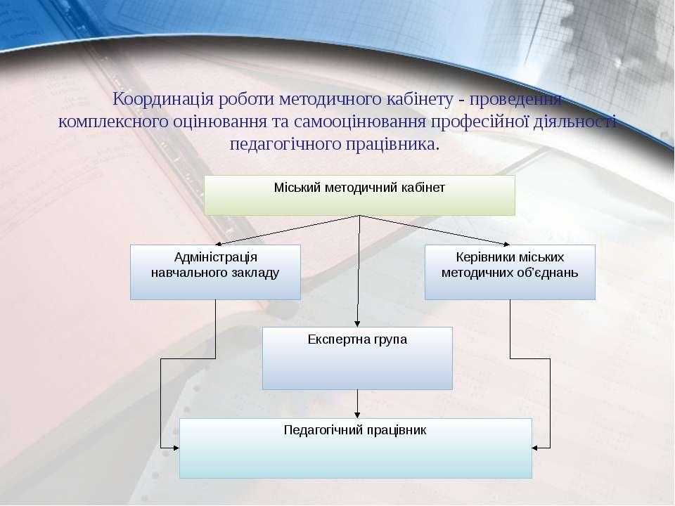 Координація роботи методичного кабінету - проведення комплексного оцінювання ...