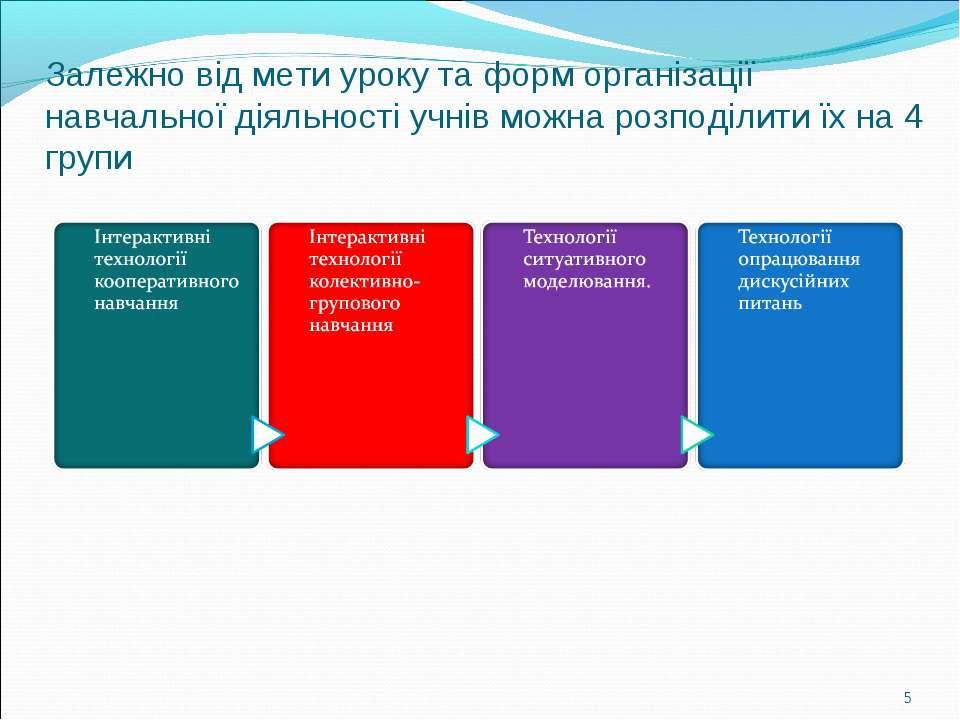 * Залежно від мети уроку та форм організації навчальної діяльності учнів можн...