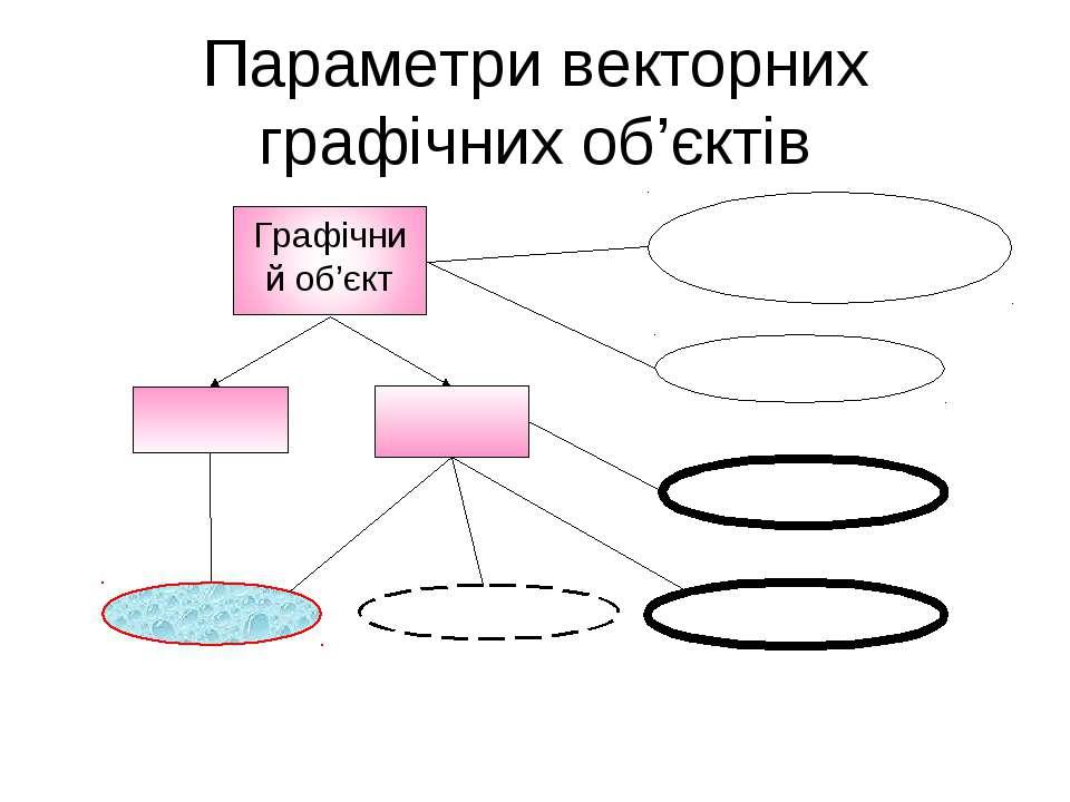 Параметри векторних графічних об'єктів