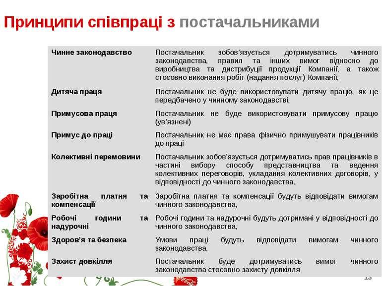 Принципи співпраці з постачальниками Чинне законодавство Постачальник зобов'я...