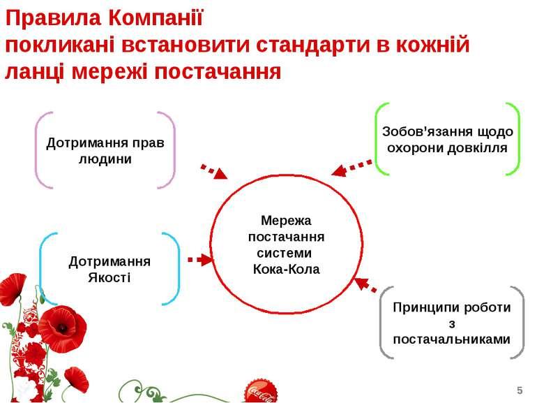 Правила Компанії покликані встановити стандарти в кожній ланці мережі постача...