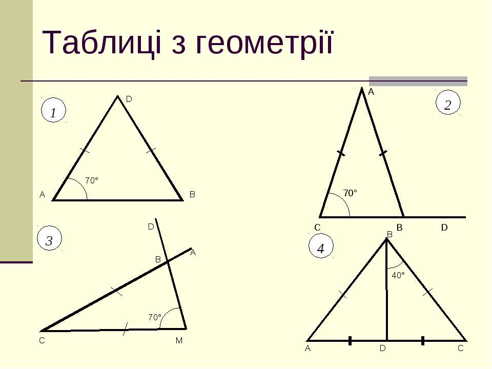 Таблиці з геометрії