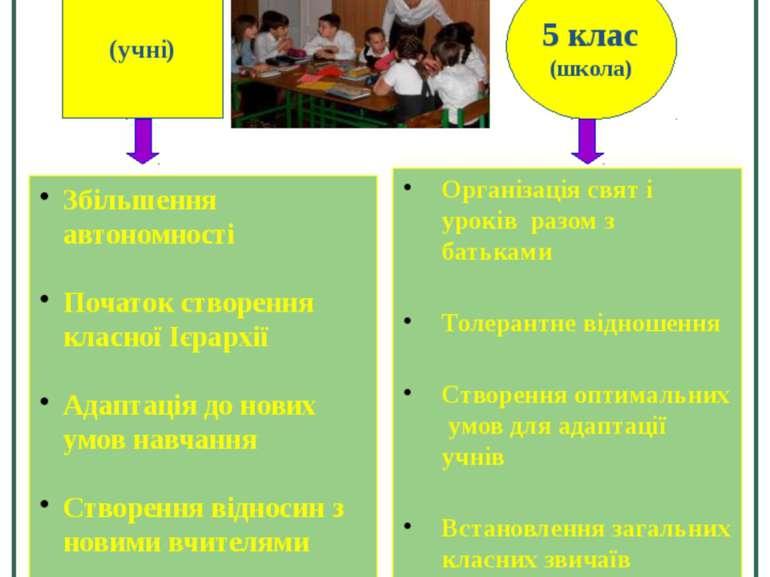 Особливості поведінки 5 клас (учні) Збільшення автономності Початок створення...