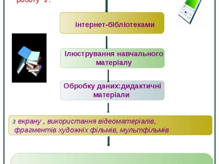 Використання ІКТ та мультимедіа на уроці,як чинник мислення та розвитку учня ...