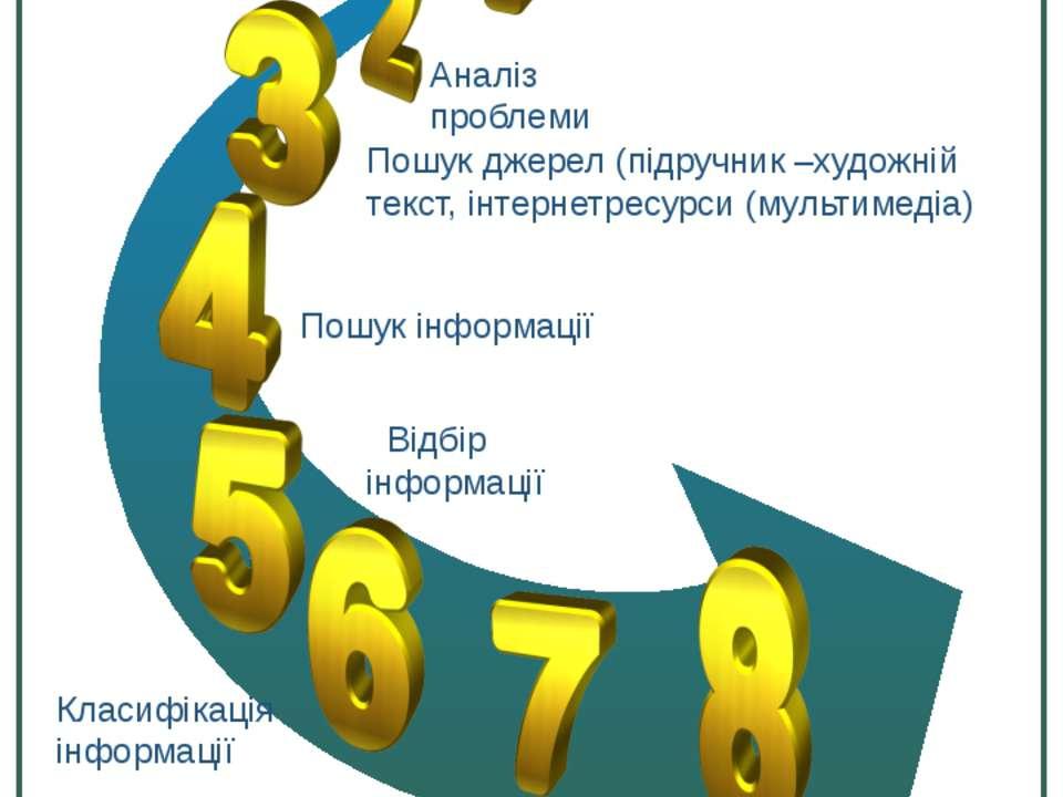 Навчальна задача Аналіз проблеми Пошук джерел (підручник –художній текст, інт...