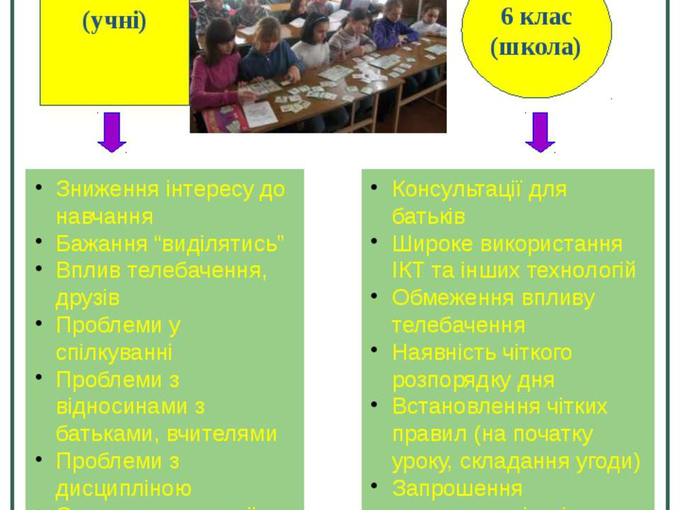 Особливості поведінки 6 клас (учні) 6 клас (школа) Зниження інтересу до навча...
