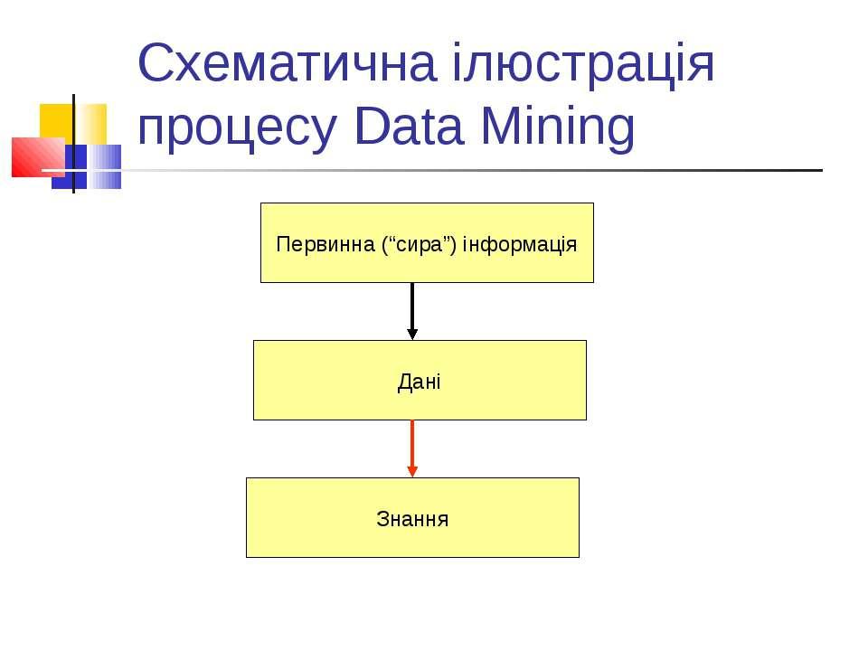 """Схематична ілюстрація процесу Data Mining Первинна (""""сира"""") інформація Дані З..."""