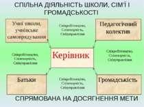 СПІЛЬНА ДІЯЛЬНІСТЬ ШКОЛИ, СІМ'Ї І ГРОМАДСЬКОСТІ Керівник Педагогічний колекти...