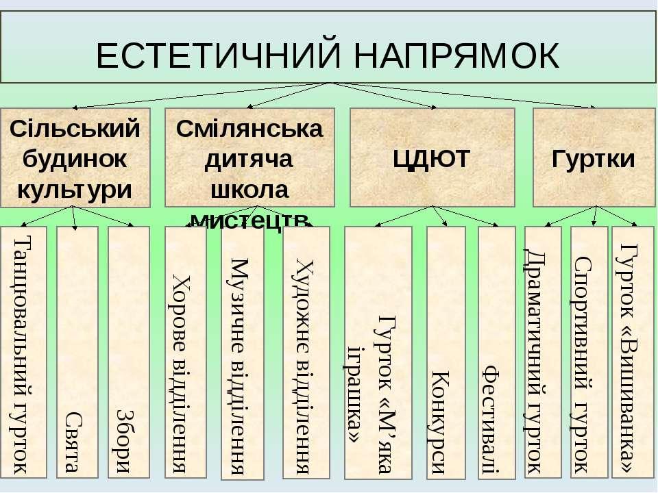 Музичне відділення ЕСТЕТИЧНИЙ НАПРЯМОК Сільський будинок культури Танцювальни...