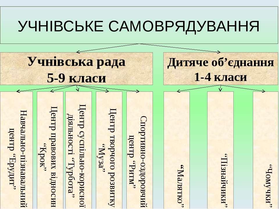 УЧНІВСЬКЕ САМОВРЯДУВАННЯ Учнівська рада 5-9 класи Дитяче об'єднання 1-4 класи...