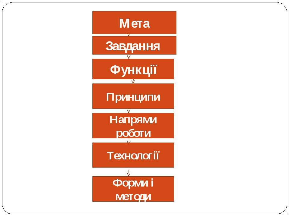 Мета Завдання Функції Напрями роботи Принципи Технології Форми і методи