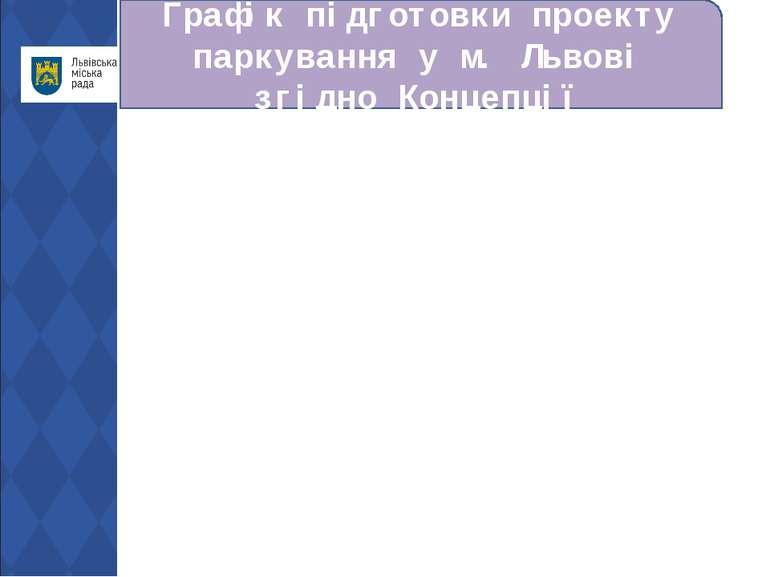 Графік підготовки проекту паркування у м. Львові згідно Концепції