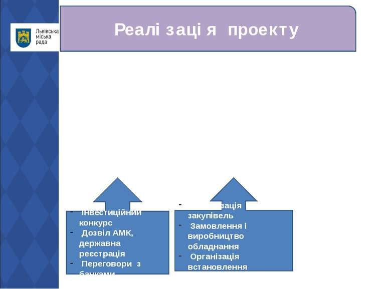 Реалізація проекту Інвестиційний конкурс Дозвіл АМК, державна реєстрація Пере...