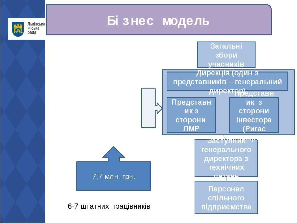 Бізнес модель 7,7 млн. грн. Загальні збори учасників Заступник генерального д...