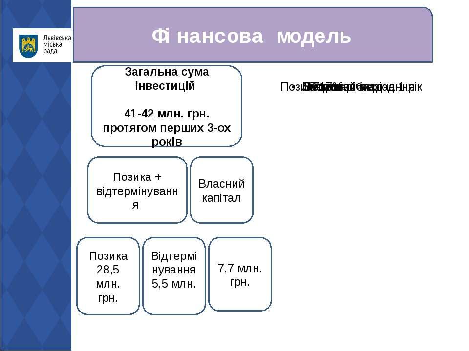 Фінансова модель Загальна сума інвестицій 41-42 млн. грн. протягом перших 3-о...