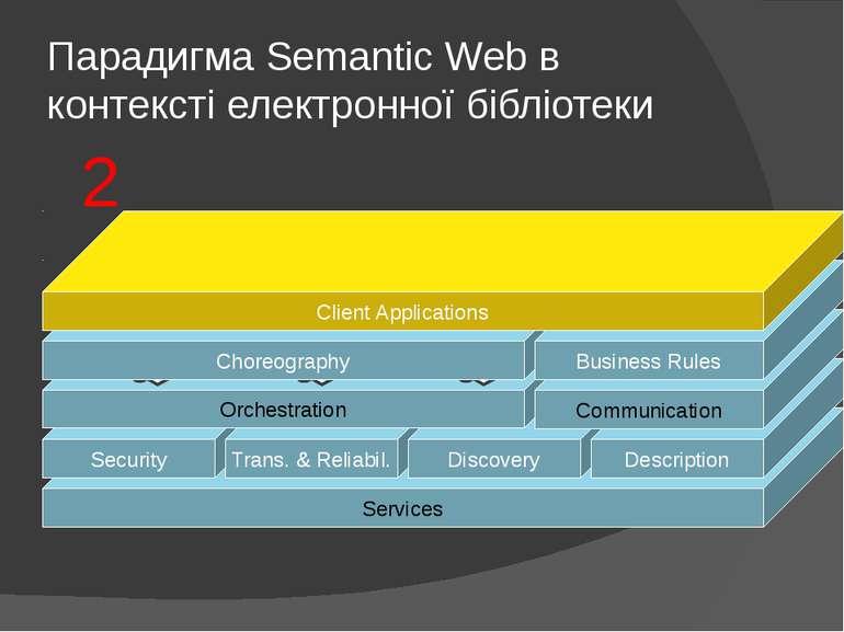 Парадигма Semantic Web в контексті електронної бібліотеки Security Trans. & R...