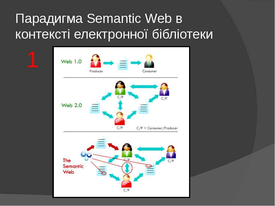 Парадигма Semantic Web в контексті електронної бібліотеки 1