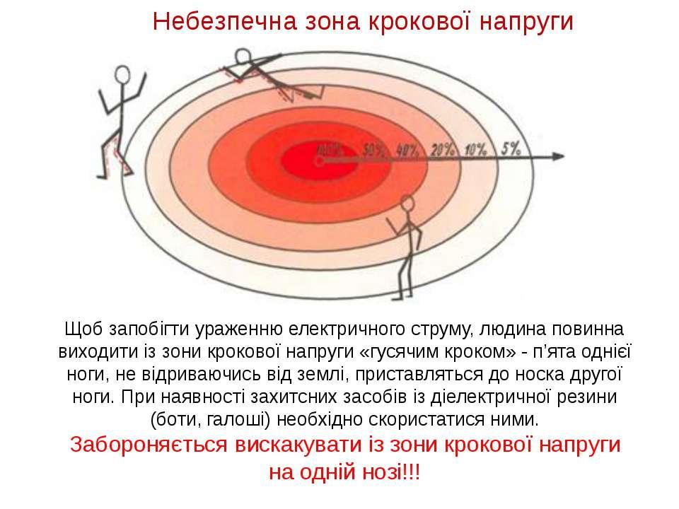 Небезпечна зона крокової напруги Щоб запобігти ураженню електричного струму, ...
