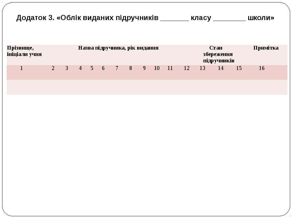 Додаток 3. «Облік виданих підручників _______ класу ________ школи» Прізвище,...