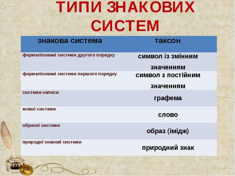 ТИПИ ЗНАКОВИХ СИСТЕМ знакова система таксон формалізовані системи другого пор...