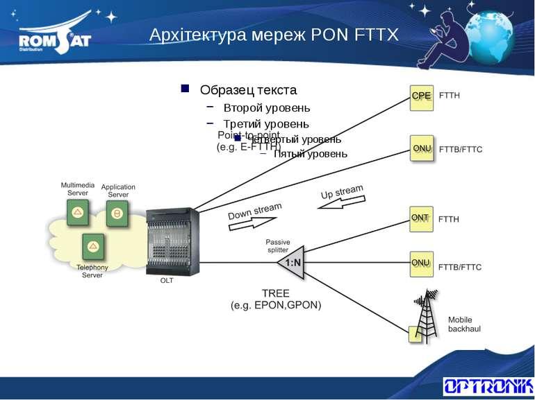 Архітектура мереж PON FTTX Вэб: www.romsat.ua Почта: fiber@romsat.ua Тел: +38...