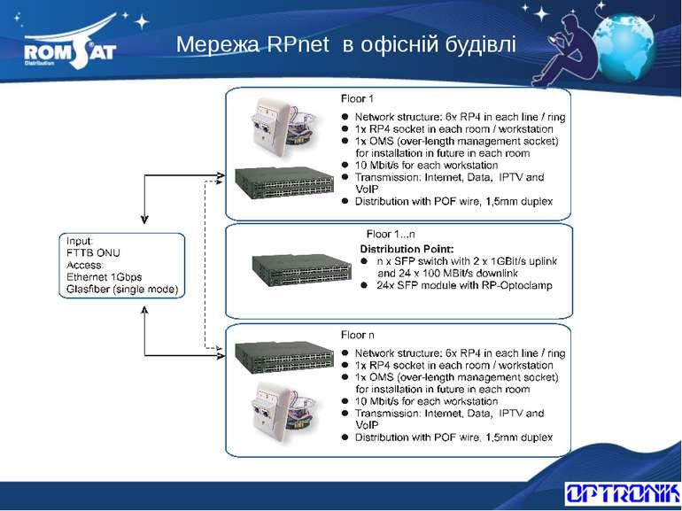 Мережа RPnet в офісній будівлі Вэб: www.romsat.ua Почта: fiber@romsat.ua Тел:...